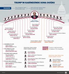 Trump Kabinesi 2