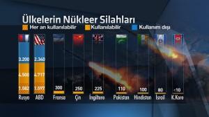 ulkelerin-nukleer-silahlari,xtyFEWgdlEmrXCF1CqO1Lg
