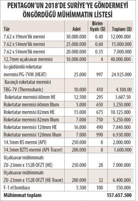 mühimmat-listesi