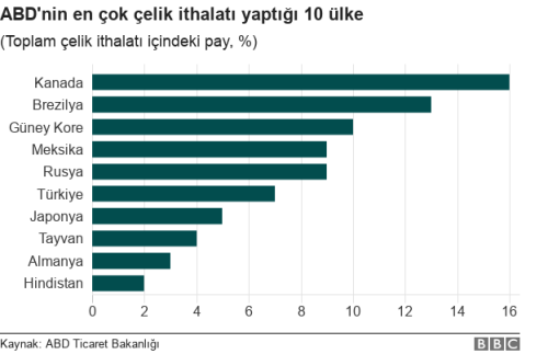 _101835189__100328217_chart-us_steel_imports_turkish-apumw-nc