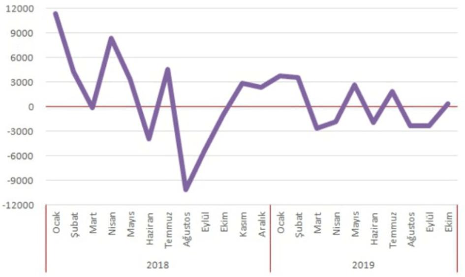 Dedekoca 2019 Ekonomisine Genel Bakış